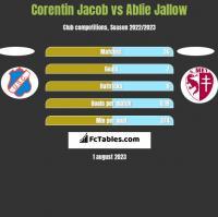 Corentin Jacob vs Ablie Jallow h2h player stats