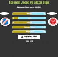 Corentin Jacob vs Alexis Flips h2h player stats