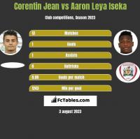 Corentin Jean vs Aaron Leya Iseka h2h player stats