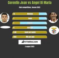 Corentin Jean vs Angel Di Maria h2h player stats