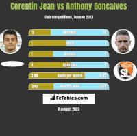 Corentin Jean vs Anthony Goncalves h2h player stats