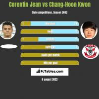 Corentin Jean vs Chang-Hoon Kwon h2h player stats