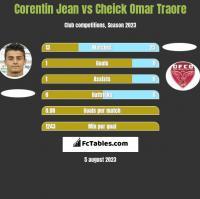 Corentin Jean vs Cheick Omar Traore h2h player stats