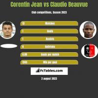 Corentin Jean vs Claudio Beauvue h2h player stats