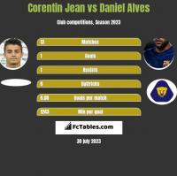 Corentin Jean vs Daniel Alves h2h player stats