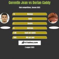Corentin Jean vs Dorian Caddy h2h player stats