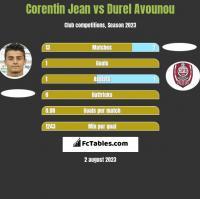 Corentin Jean vs Durel Avounou h2h player stats