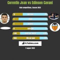 Corentin Jean vs Edinson Cavani h2h player stats
