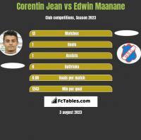 Corentin Jean vs Edwin Maanane h2h player stats