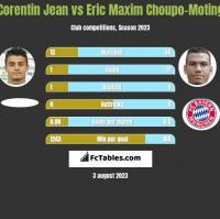 Corentin Jean vs Eric Maxim Choupo-Moting h2h player stats