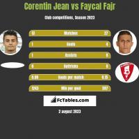 Corentin Jean vs Faycal Fajr h2h player stats