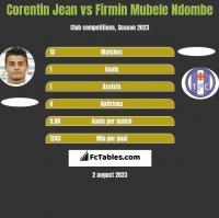 Corentin Jean vs Firmin Mubele Ndombe h2h player stats