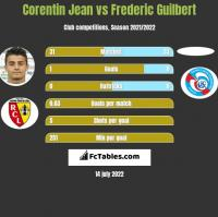 Corentin Jean vs Frederic Guilbert h2h player stats