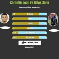 Corentin Jean vs Gilles Sunu h2h player stats