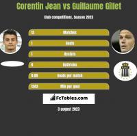 Corentin Jean vs Guillaume Gillet h2h player stats