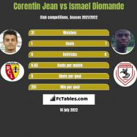 Corentin Jean vs Ismael Diomande h2h player stats