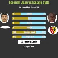 Corentin Jean vs Issiaga Sylla h2h player stats