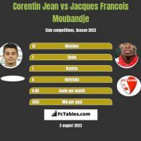 Corentin Jean vs Jacques Francois Moubandje h2h player stats