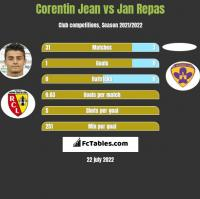 Corentin Jean vs Jan Repas h2h player stats