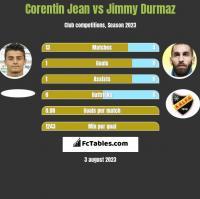 Corentin Jean vs Jimmy Durmaz h2h player stats