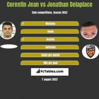 Corentin Jean vs Jonathan Delaplace h2h player stats