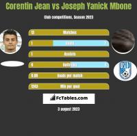 Corentin Jean vs Joseph Yanick Mbone h2h player stats