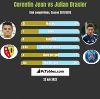 Corentin Jean vs Julian Draxler h2h player stats
