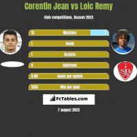 Corentin Jean vs Loic Remy h2h player stats