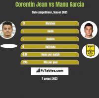 Corentin Jean vs Manu Garcia h2h player stats