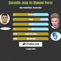 Corentin Jean vs Manuel Perez h2h player stats