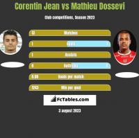 Corentin Jean vs Mathieu Dossevi h2h player stats