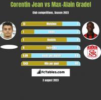 Corentin Jean vs Max-Alain Gradel h2h player stats
