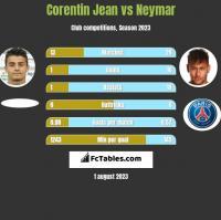 Corentin Jean vs Neymar h2h player stats