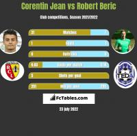 Corentin Jean vs Robert Beric h2h player stats