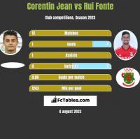 Corentin Jean vs Rui Fonte h2h player stats