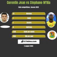 Corentin Jean vs Stephane Mbia h2h player stats