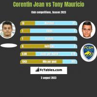 Corentin Jean vs Tony Mauricio h2h player stats