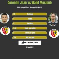 Corentin Jean vs Walid Mesloub h2h player stats