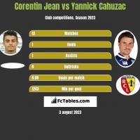 Corentin Jean vs Yannick Cahuzac h2h player stats