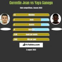 Corentin Jean vs Yaya Sanogo h2h player stats