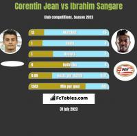 Corentin Jean vs Ibrahim Sangare h2h player stats