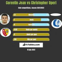 Corentin Jean vs Christopher Operi h2h player stats