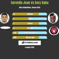 Corentin Jean vs Sory Kaba h2h player stats