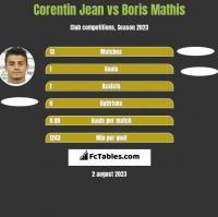 Corentin Jean vs Boris Mathis h2h player stats