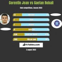 Corentin Jean vs Gaetan Robail h2h player stats