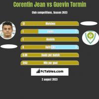 Corentin Jean vs Guevin Tormin h2h player stats