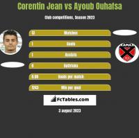 Corentin Jean vs Ayoub Ouhafsa h2h player stats
