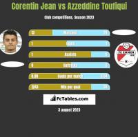 Corentin Jean vs Azzeddine Toufiqui h2h player stats