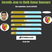 Corentin Jean vs Cheik Oumar Doucoure h2h player stats