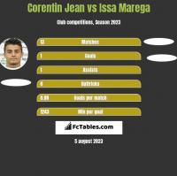 Corentin Jean vs Issa Marega h2h player stats